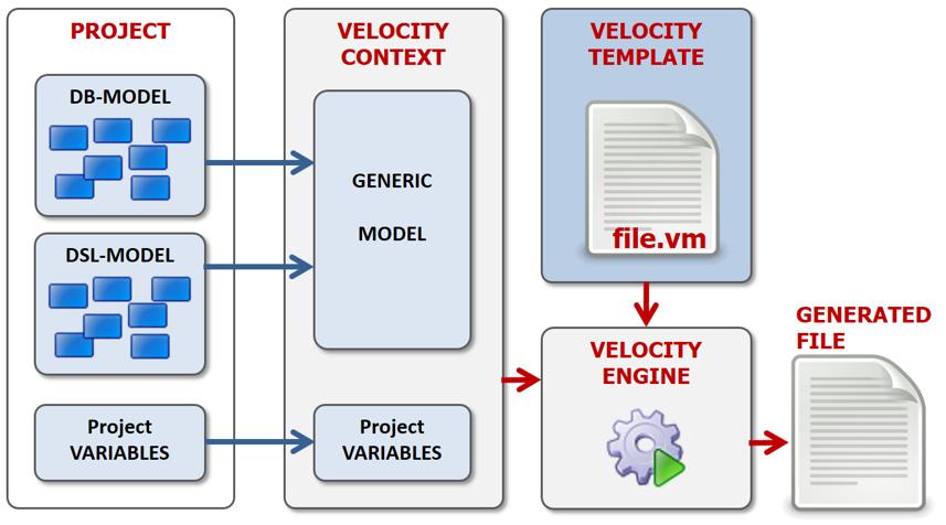 Velocity Template | Telosys Templates