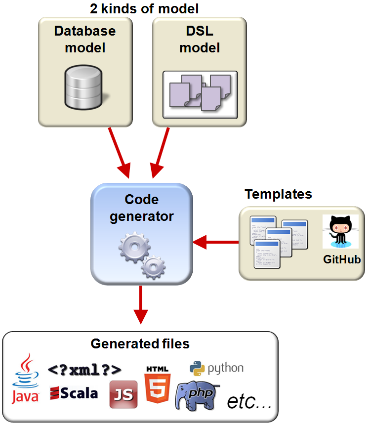 Telosys code generator for Java, JavaScript, Python, NodeJS